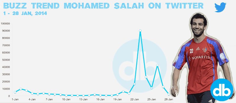 Salah Trend on Twitter - Digital Boom, chelsea social media egypt