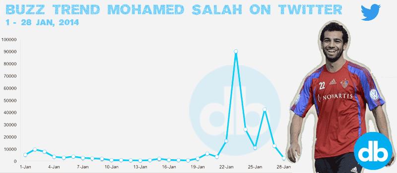 Salah Trend on Twitter - Digital Boom, chelsea social media egypt