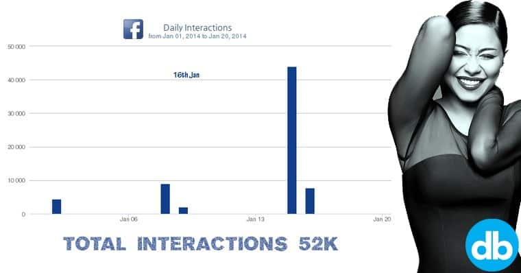 Sherine Ana Keteer, Total Interactions - Sherine Abdel-Wahab from Jan 01 2014 to Jan 20 2014