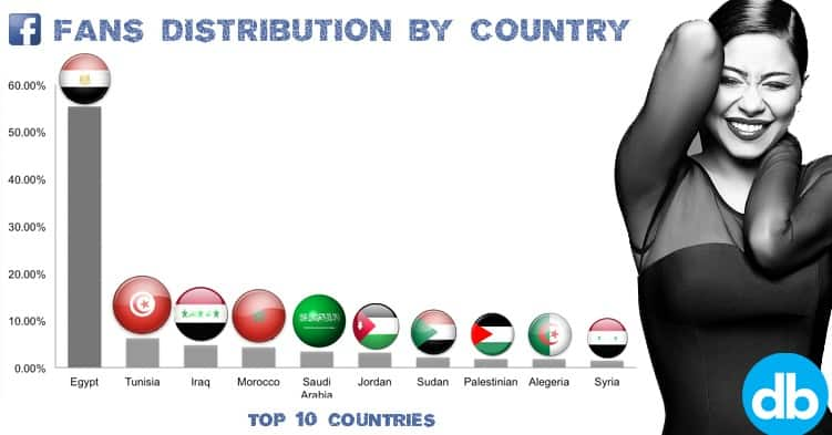 fans by country, sherine fans, sherine fans by country