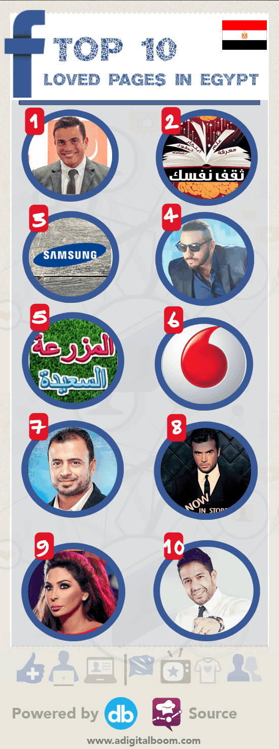 Top 10 in Egypt on Facebook