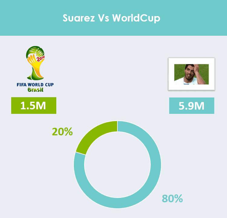 stats, suarez, world cup