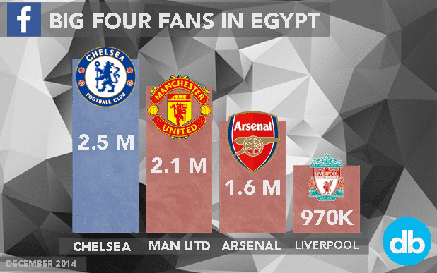 chelsea, egypt, man utd, liverpool, arsenal, sports social media