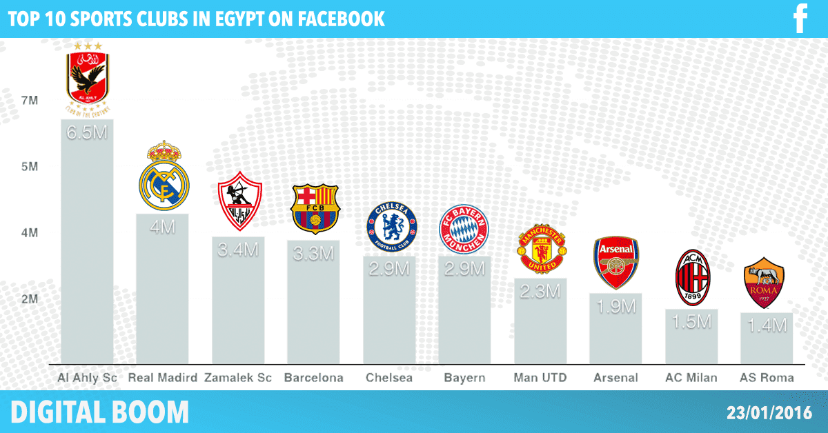 top-10-clubs-in-Egypt-2016