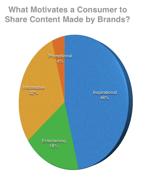 what makes branded content go viral