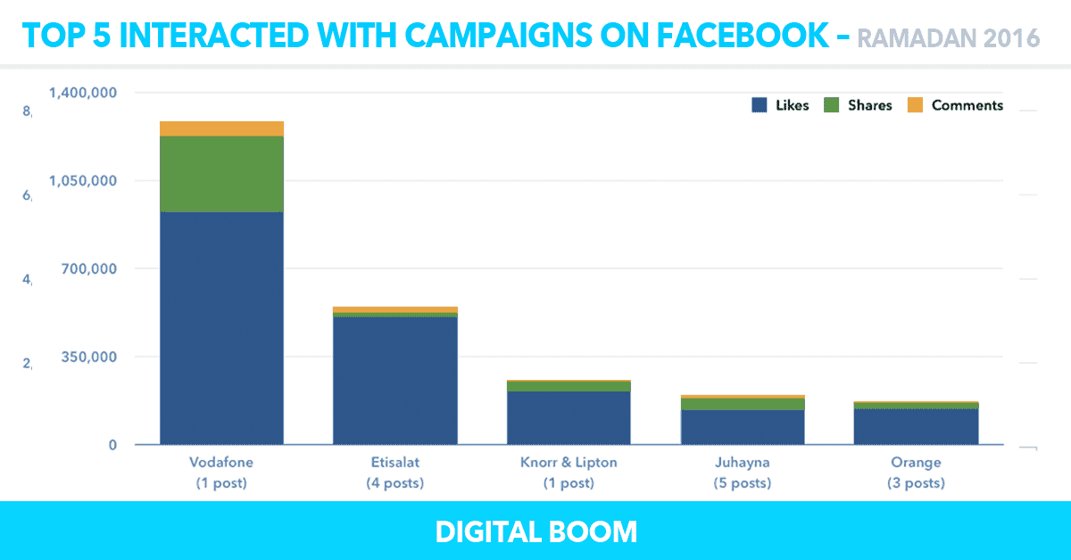 interactions-facebook, ramadan ads 2016, ramadan campaigns 2016, egypt, MENA