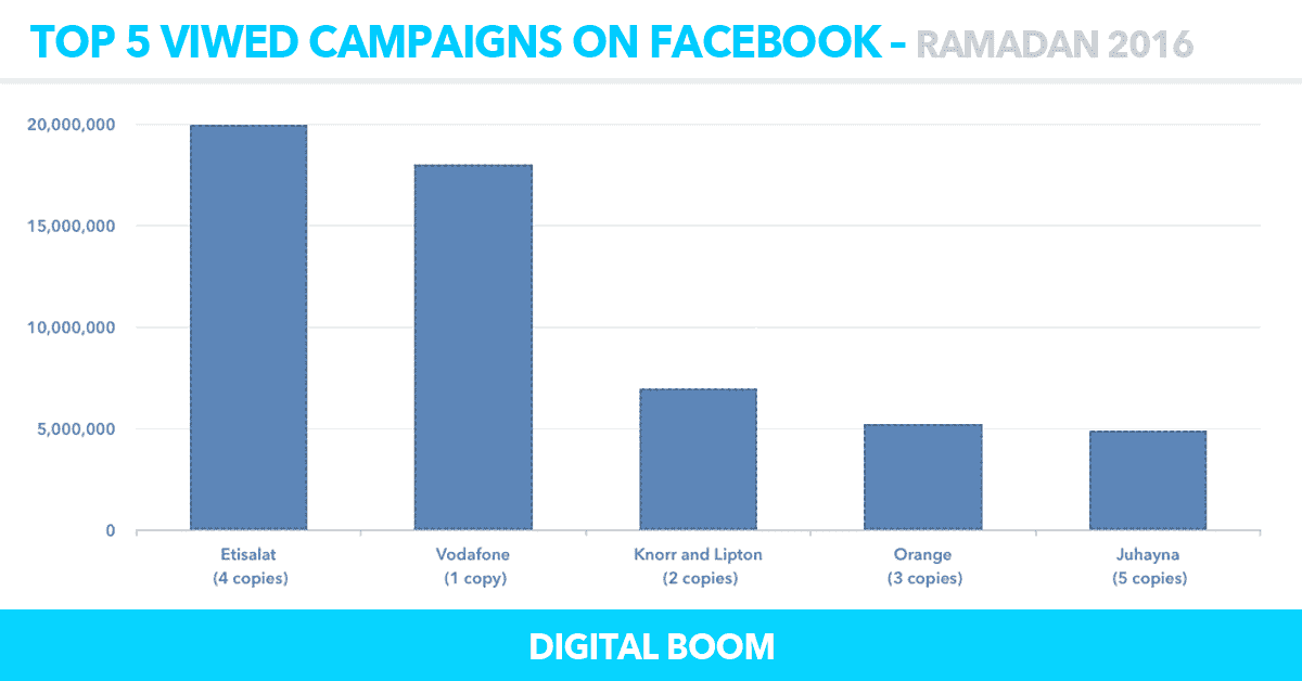top-5-viwed-facebook, ramadan ads 2016, ramadan campaigns 2016, egypt, MENA
