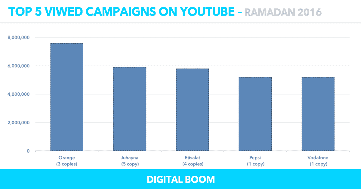 top-5-viwed-youtube, ramadan ads 2016, ramadan campaigns 2016, egypt, MENA