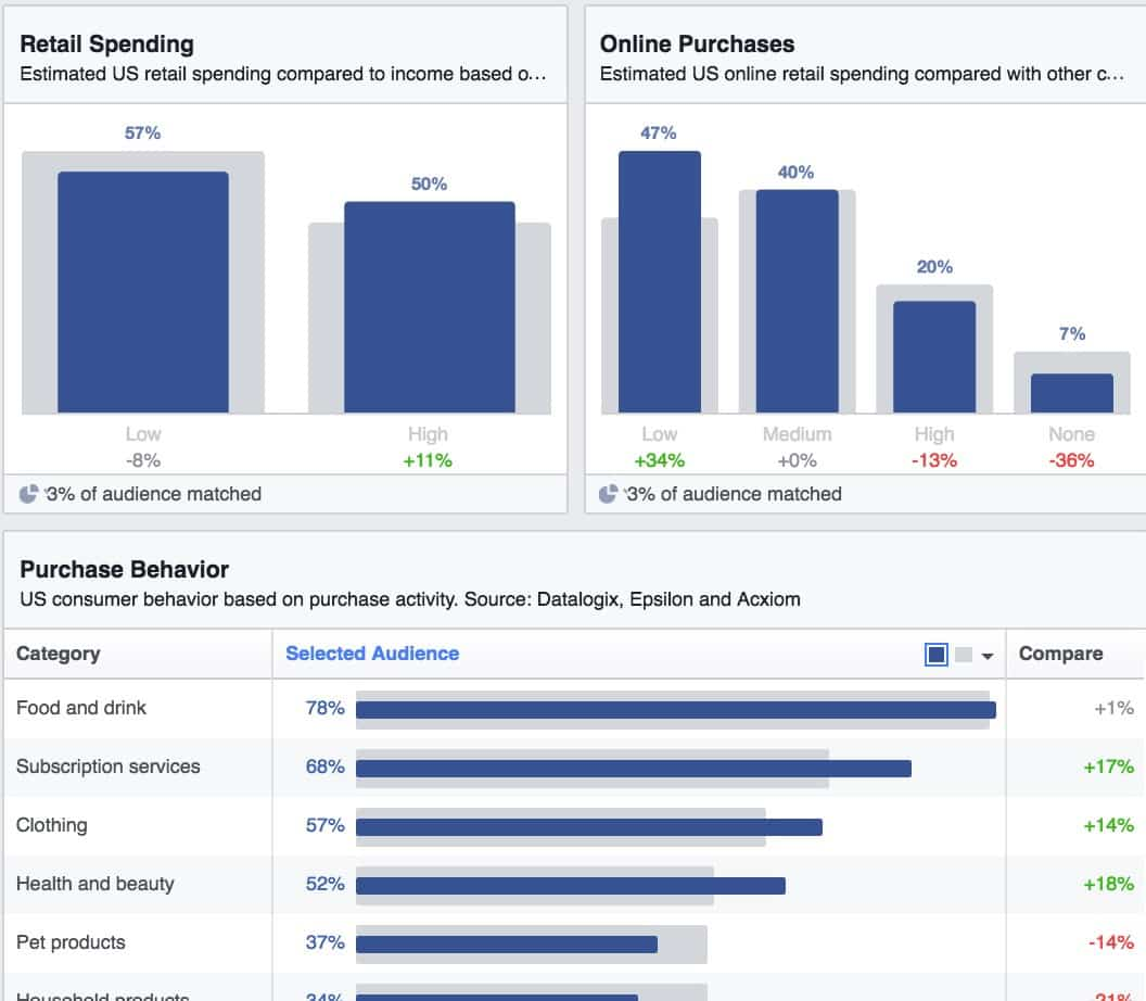 Develop User Persona Using Google Analytics, Facebook Insights