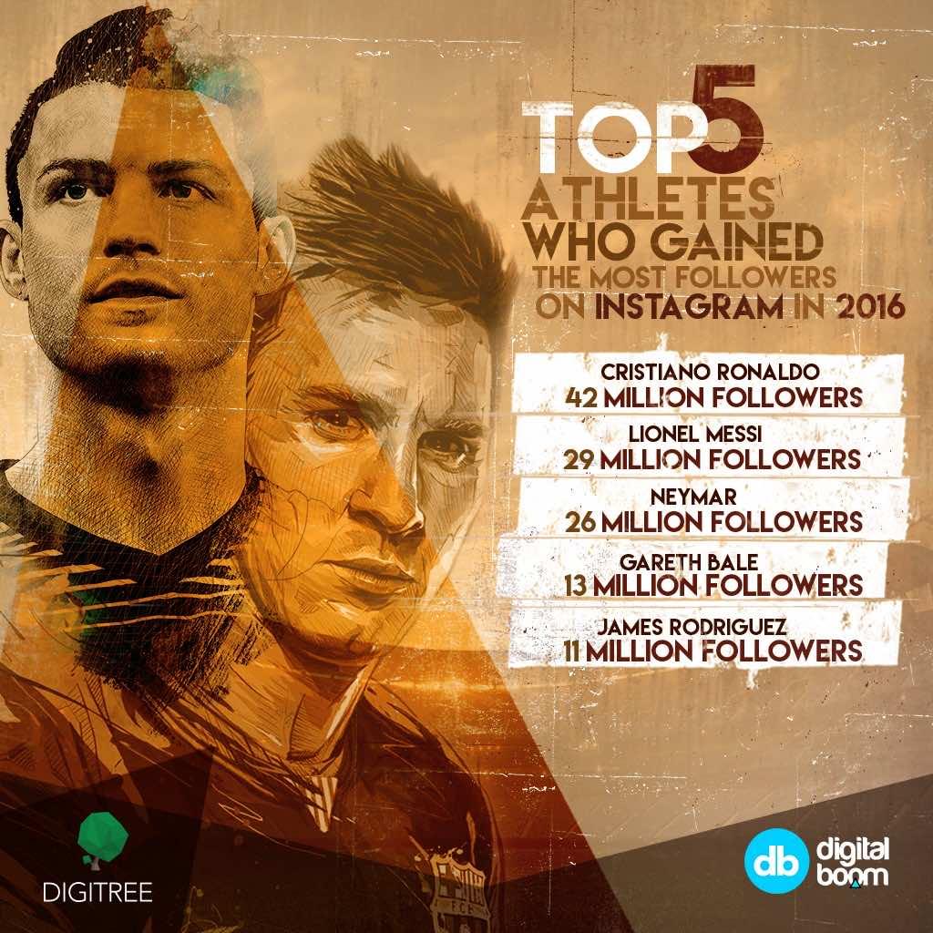 Cristiano Ronaldo, Messi, Neymar, Gareth Bale, James, Most liked photo, statistics, Ronaldo, instagram 2016, data, insights, MENA, digital boom, Egypt, Reports, Report
