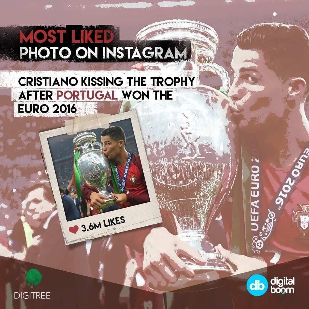 most liked photo, CR7, Christian Ronaldo, trending, instagram, 2016 data, reports, stats, statistics, digital boom