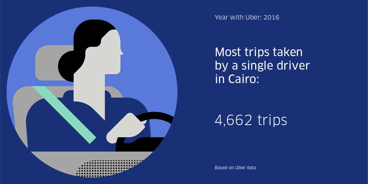 Most trips taken by a single driver in Cairo is 4661, uber egypt, cairo, digital boom, infographic