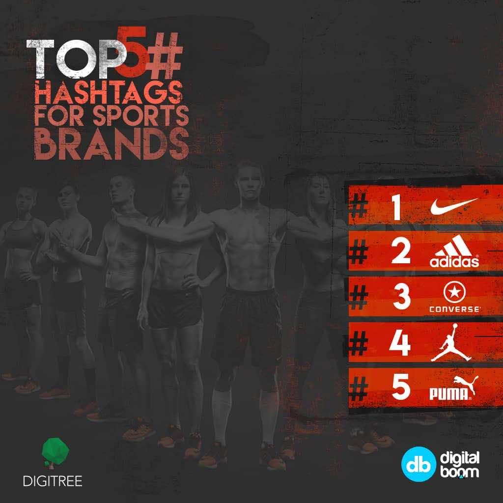 Nike, Adidas, Converse, Puma, statistics, Ronaldo, instagram 2016, data, insights, MENA, digital boom, Egypt, Reports, Report, official instagram,