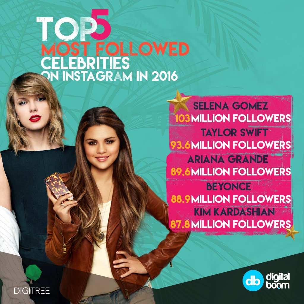 Instagram Reveals 2016's Top Data [Infographics] – Digital Boom