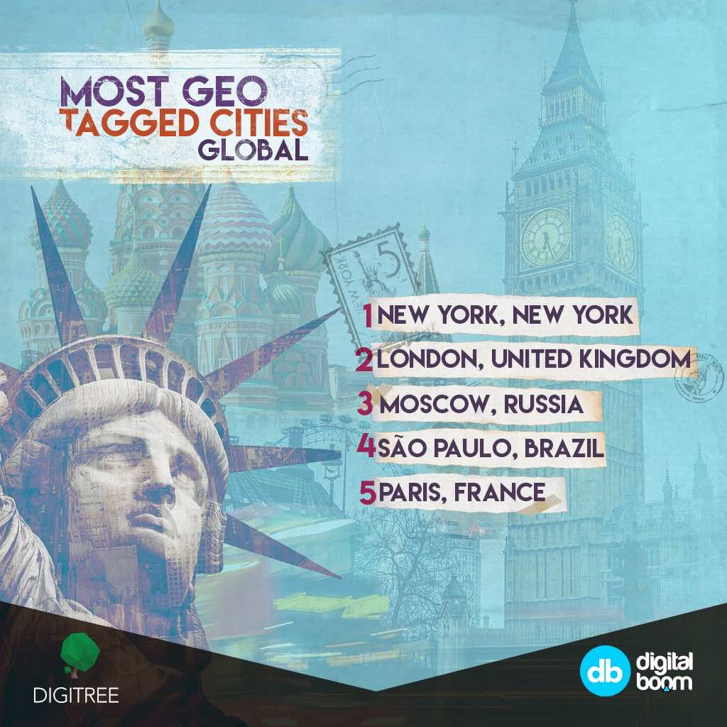 Most geo-tagged cities globally, statistics, Ronaldo, instagram 2016, data, insights, MENA, digital boom, Egypt, Reports, Report, New York, London, Moscow, Sao Paulo, Paris