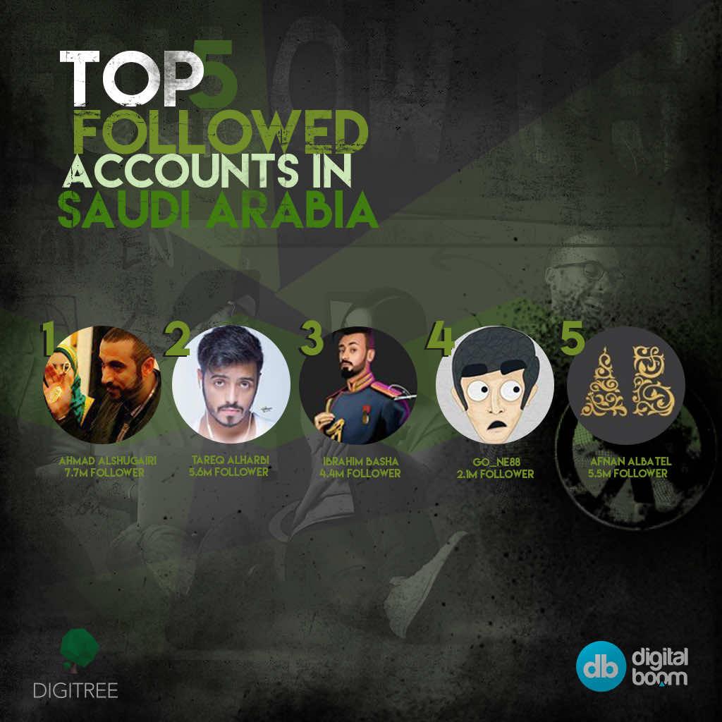 KSA, Saudi Arabia, Instagram data 2016, instagram reports 2016, statistics, Ronaldo, instagram 2016, data, insights, MENA, digital boom, Egypt, Reports, Report, official instagram,