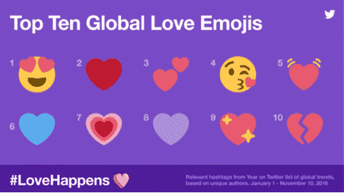 love emojis, Twitter, Stats, Global, Love stats