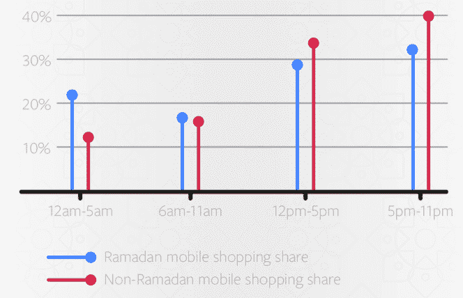night time conversion ratio on Facebook during Ramadan