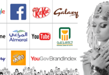 YouGov, best brands in Egypt 2017, vodafone egypt social media, Kitkat, iPhone, Google, Youtube, Facebook, National bank of Egypt, Almarai, Galaxy