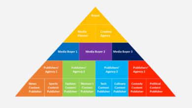 Entrepreneurship Opportunity in Egypt, publishing industry in egypt, ad revenue chain in egypt