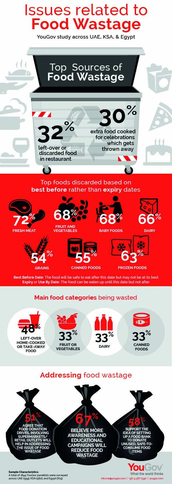 Infographic: Issues Related to Food Wastage in Egypt, UAE and Saudi Arabia by YouGov