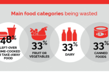 Infographic: Issues Related to Food Wastage
