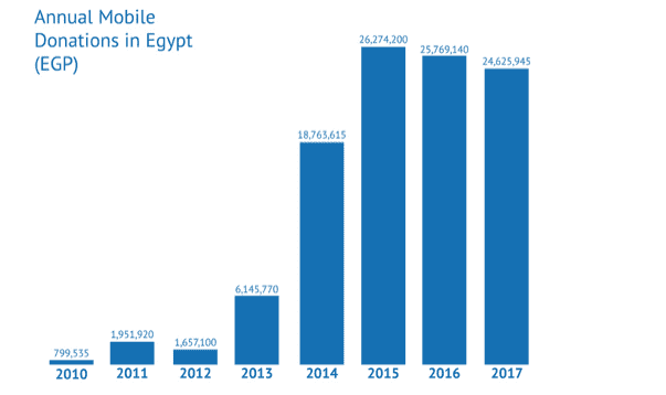 donations in Egypt