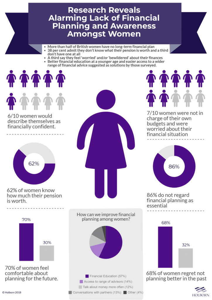 Research Reveals Lack of Financial Planning and Awareness Amongst Women