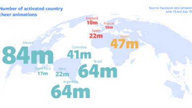 Facebook Reveals 2018 World Cup Text-Delights Statistics Across The Globe