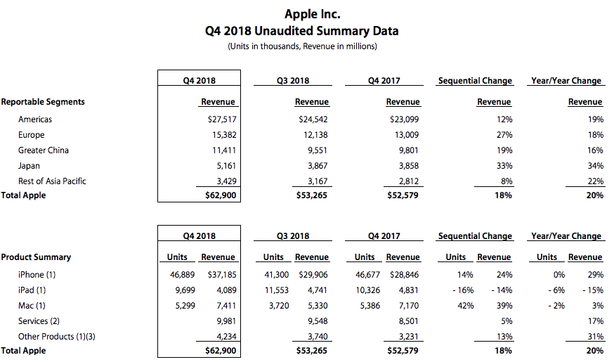 Apple sales and revenues 2018 vs 2017