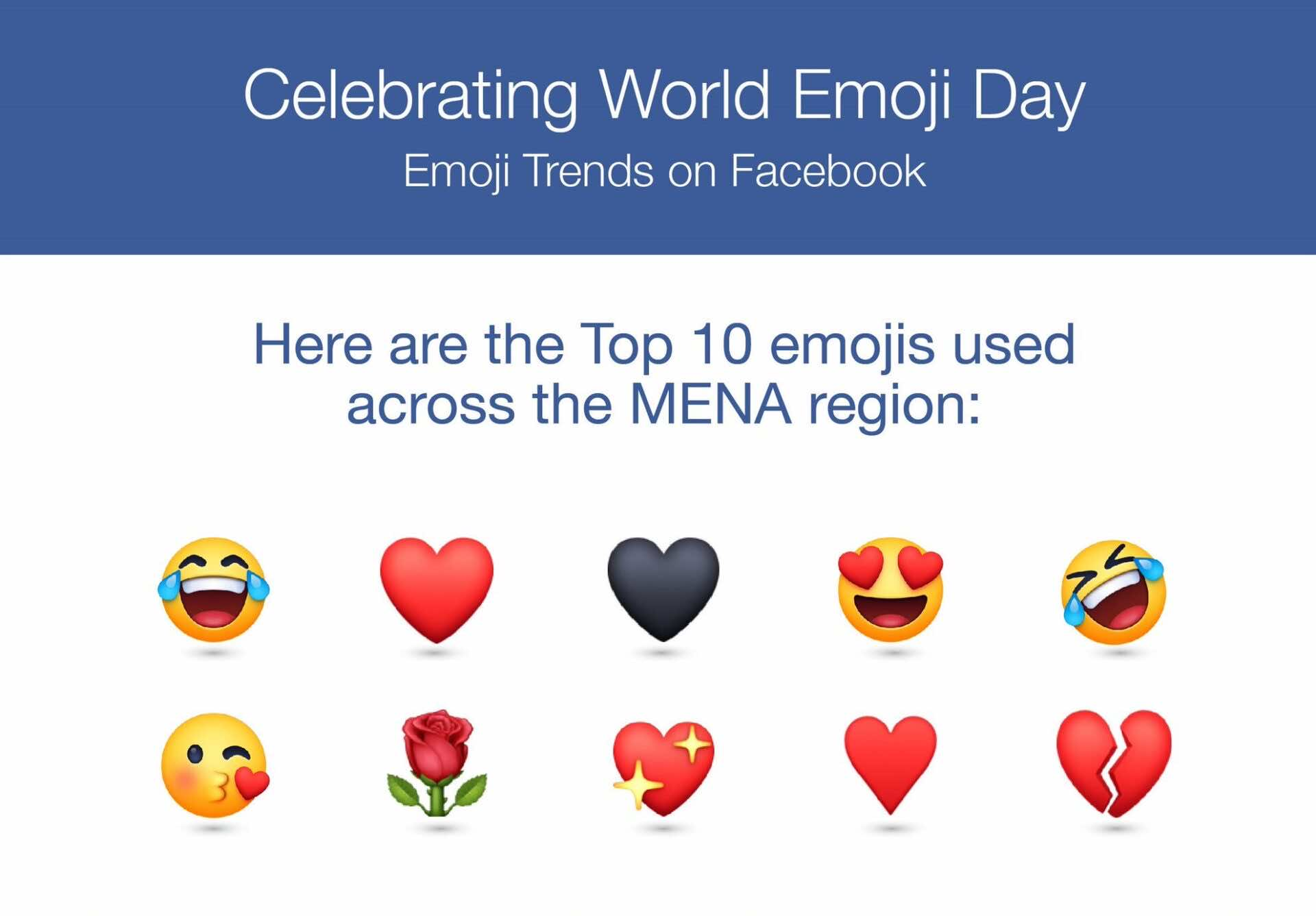 Facebook Reveals Top Emojis in MENA, Celebrates World Emoji Day
